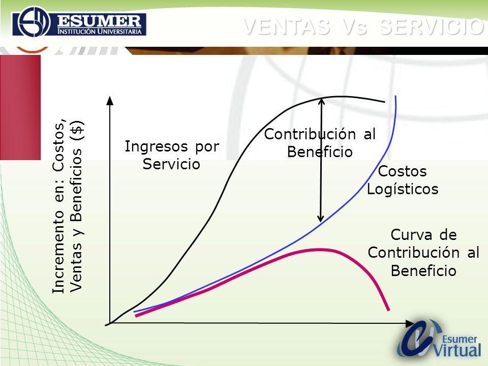 VENTAS Vs SERVICIO Contribución al Beneficio Ingresos por Servicio