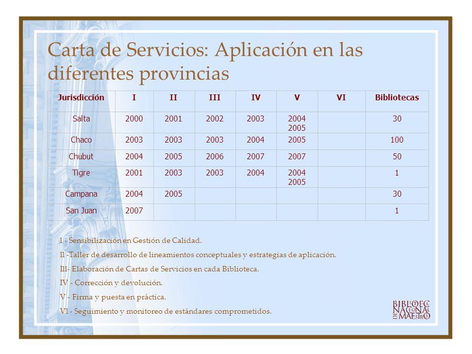 Carta de Servicios: Aplicación en las diferentes provincias