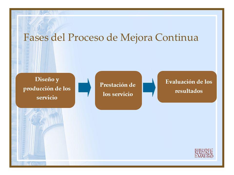 Fases del Proceso de Mejora Continua