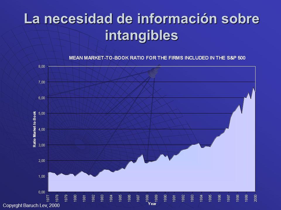 La necesidad de información sobre intangibles