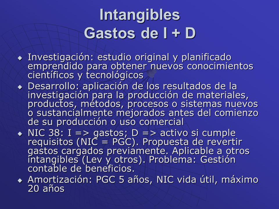 Intangibles Gastos de I + D