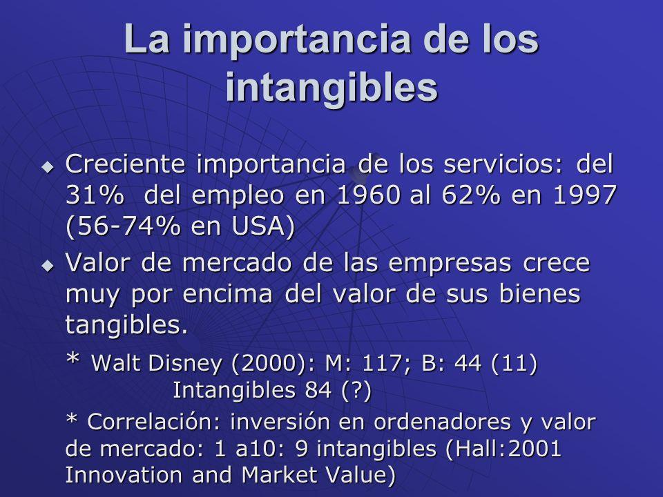 La importancia de los intangibles