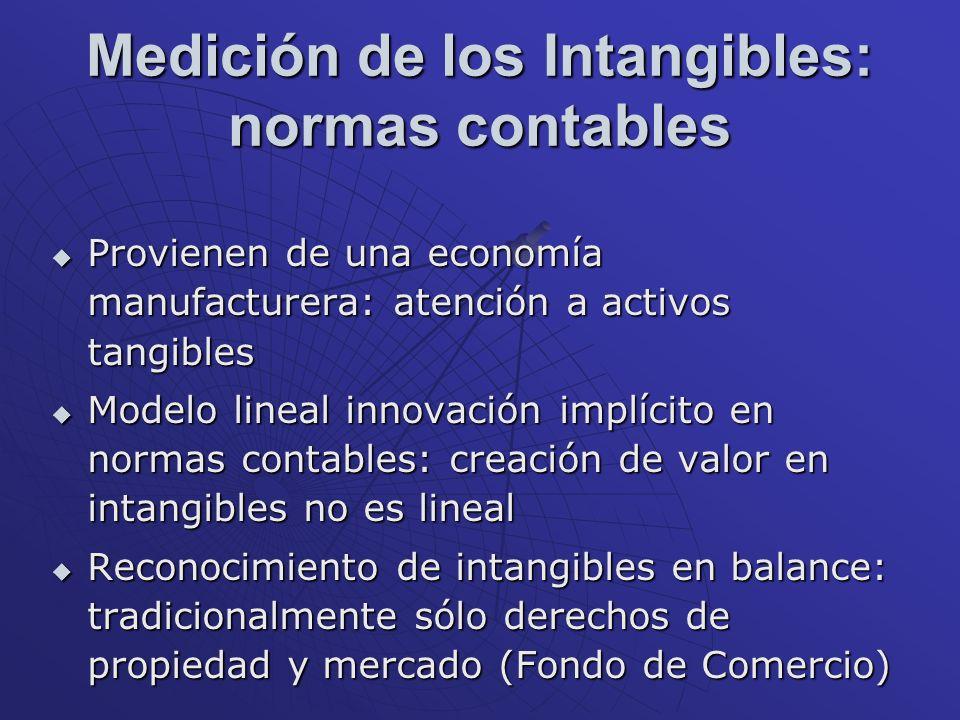 Medición de los Intangibles: normas contables