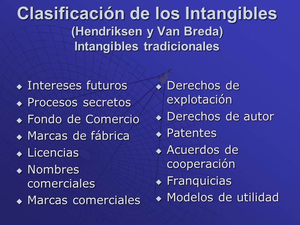 Clasificación de los Intangibles (Hendriksen y Van Breda) Intangibles tradicionales