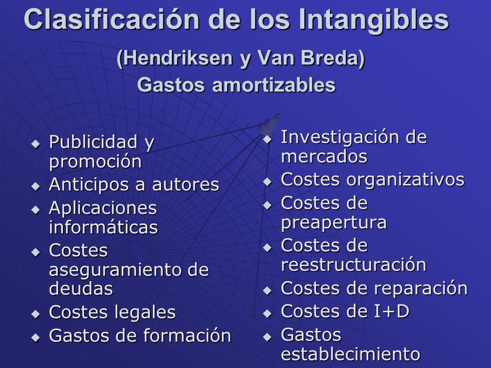Clasificación de los Intangibles (Hendriksen y Van Breda) Gastos amortizables