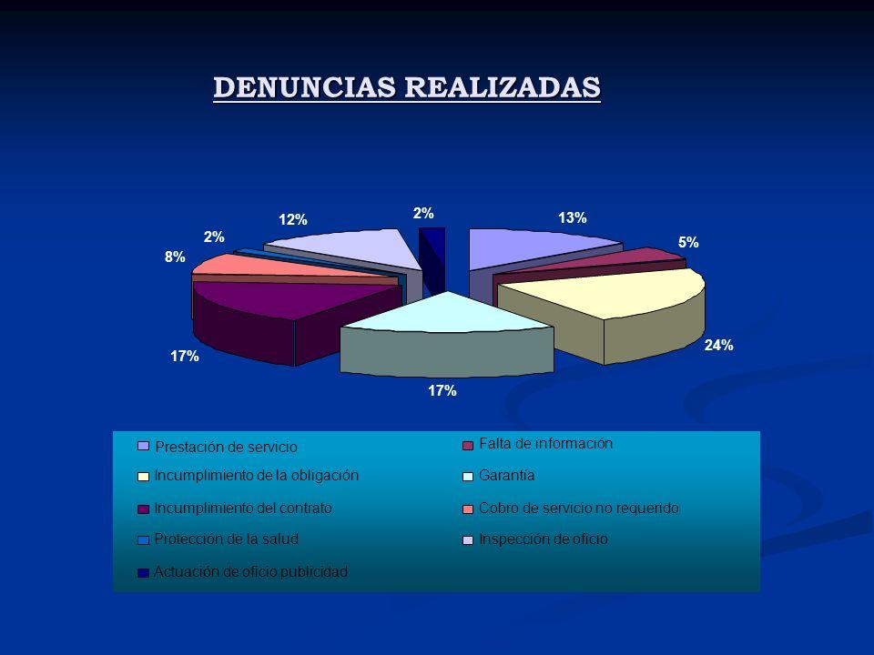 DENUNCIAS REALIZADAS 13% 5% 24% 17% 8% 2% 12% Prestación de servicio