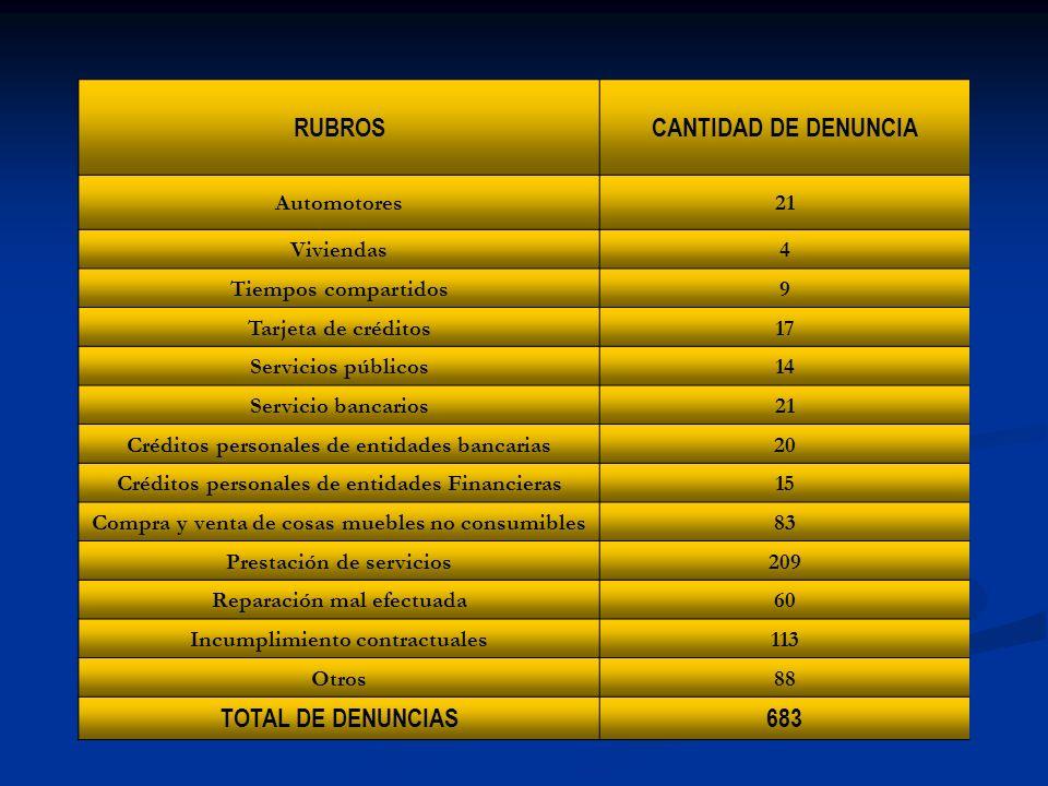 RUBROS CANTIDAD DE DENUNCIA TOTAL DE DENUNCIAS 683