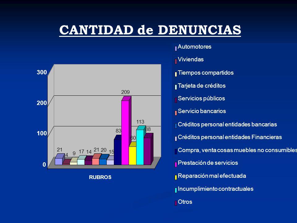 CANTIDAD de DENUNCIAS 100 200 300 Automotores Viviendas