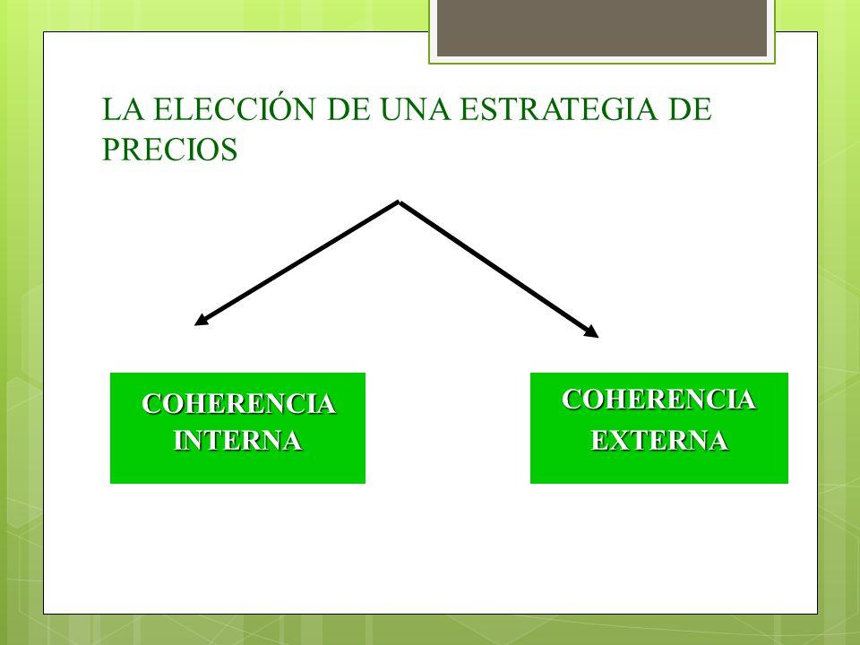 LA ELECCIÓN DE UNA ESTRATEGIA DE PRECIOS