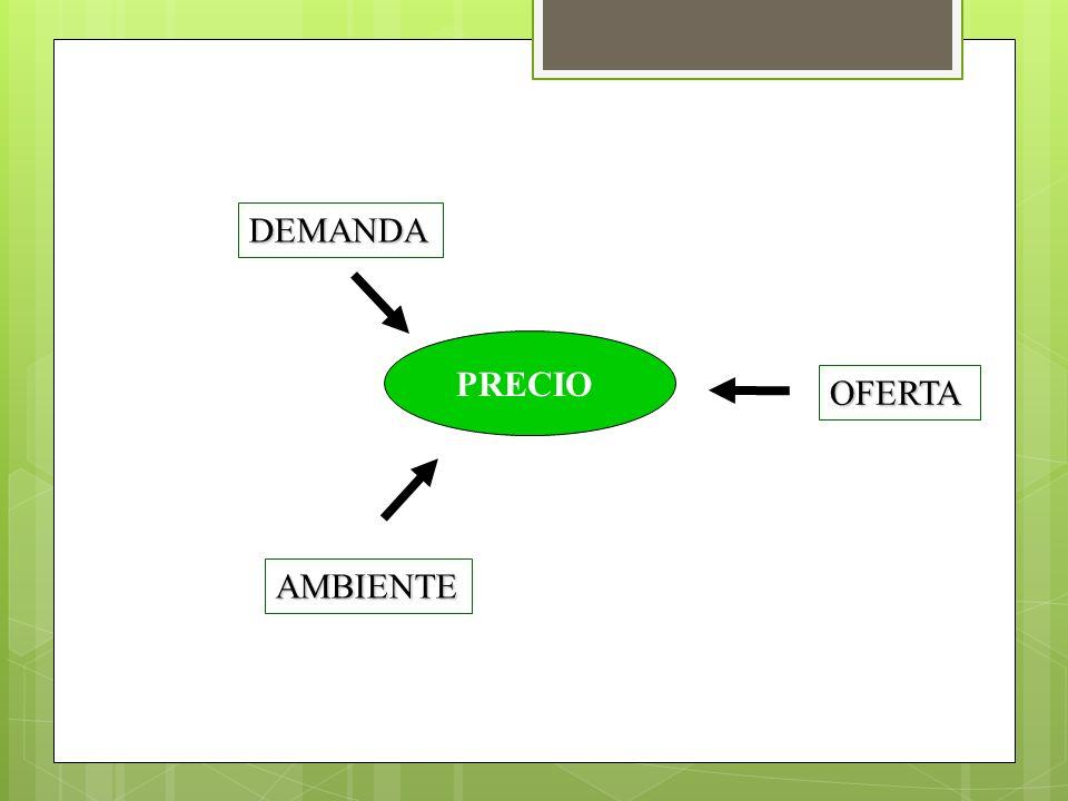DEMANDA PRECIO PRECIO OFERTA AMBIENTE