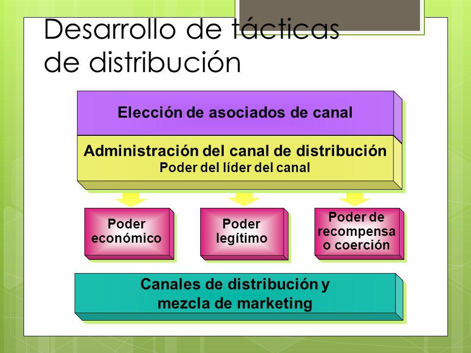 Desarrollo de tácticas de distribución