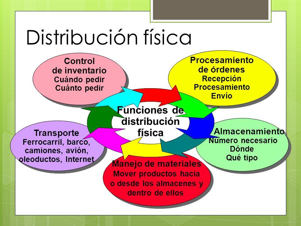 Distribución física Funciones de distribución física Procesamiento