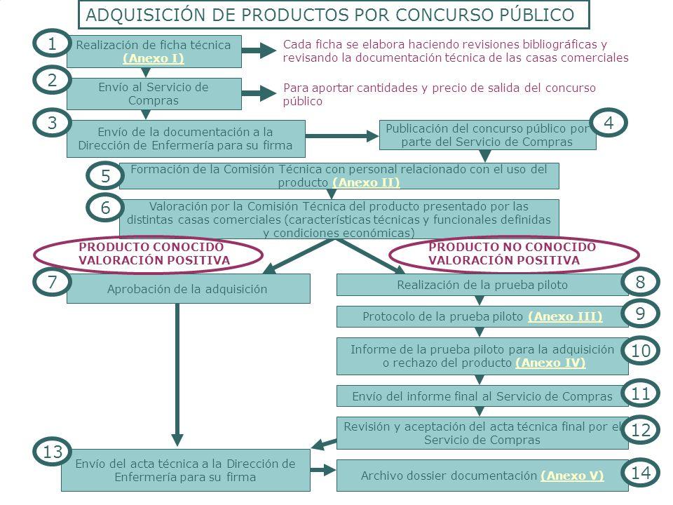 ADQUISICIÓN DE PRODUCTOS POR CONCURSO PÚBLICO