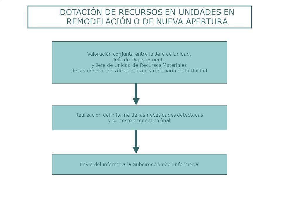 DOTACIÓN DE RECURSOS EN UNIDADES EN REMODELACIÓN O DE NUEVA APERTURA