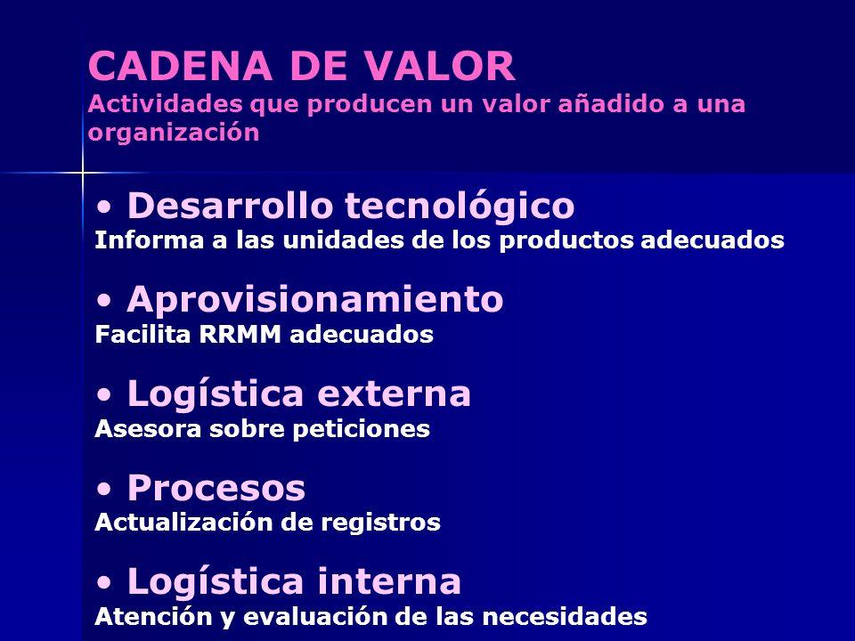 CADENA DE VALOR Desarrollo tecnológico Aprovisionamiento