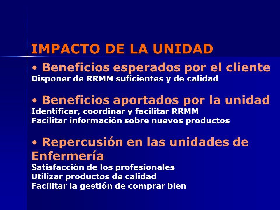 IMPACTO DE LA UNIDAD Beneficios esperados por el cliente
