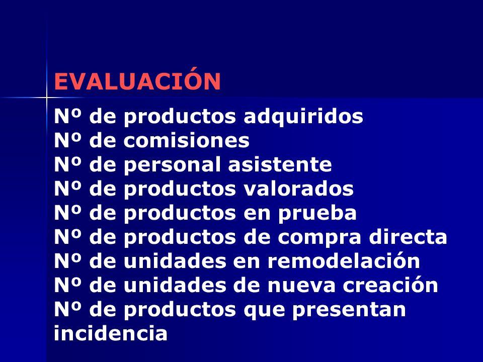 EVALUACIÓN Nº de productos adquiridos Nº de comisiones