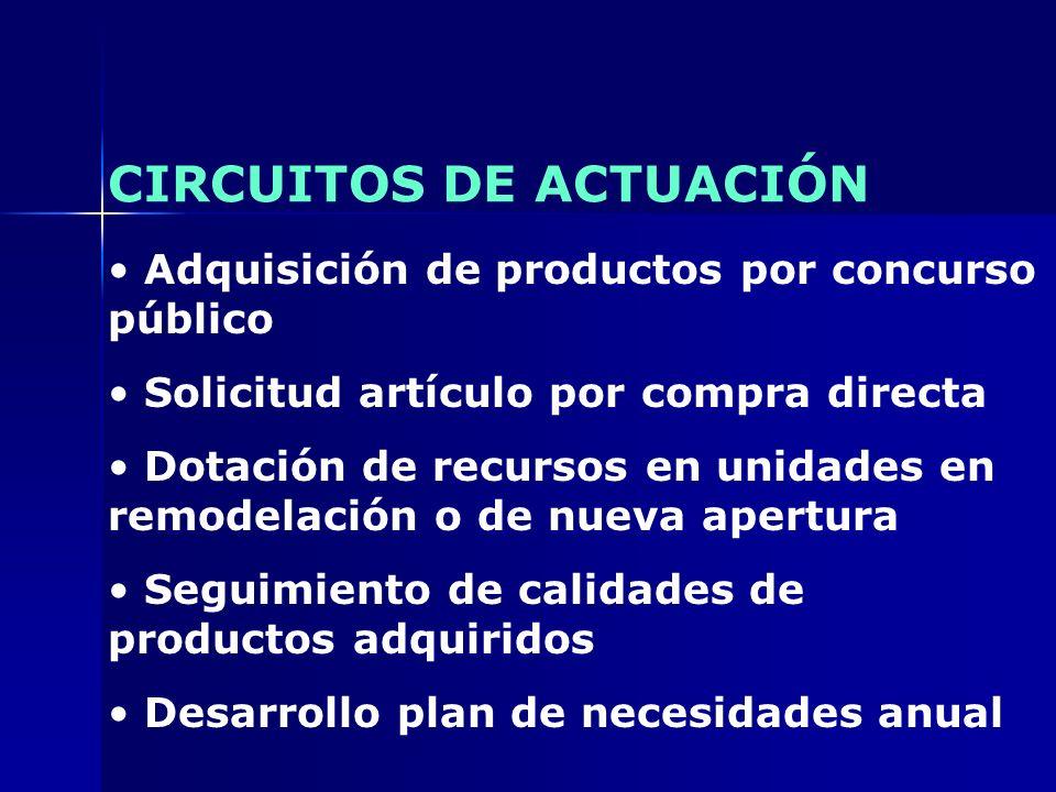 CIRCUITOS DE ACTUACIÓN