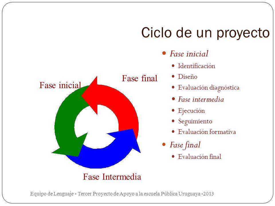 Ciclo de un proyecto Fase inicial Fase final Fase intermedia