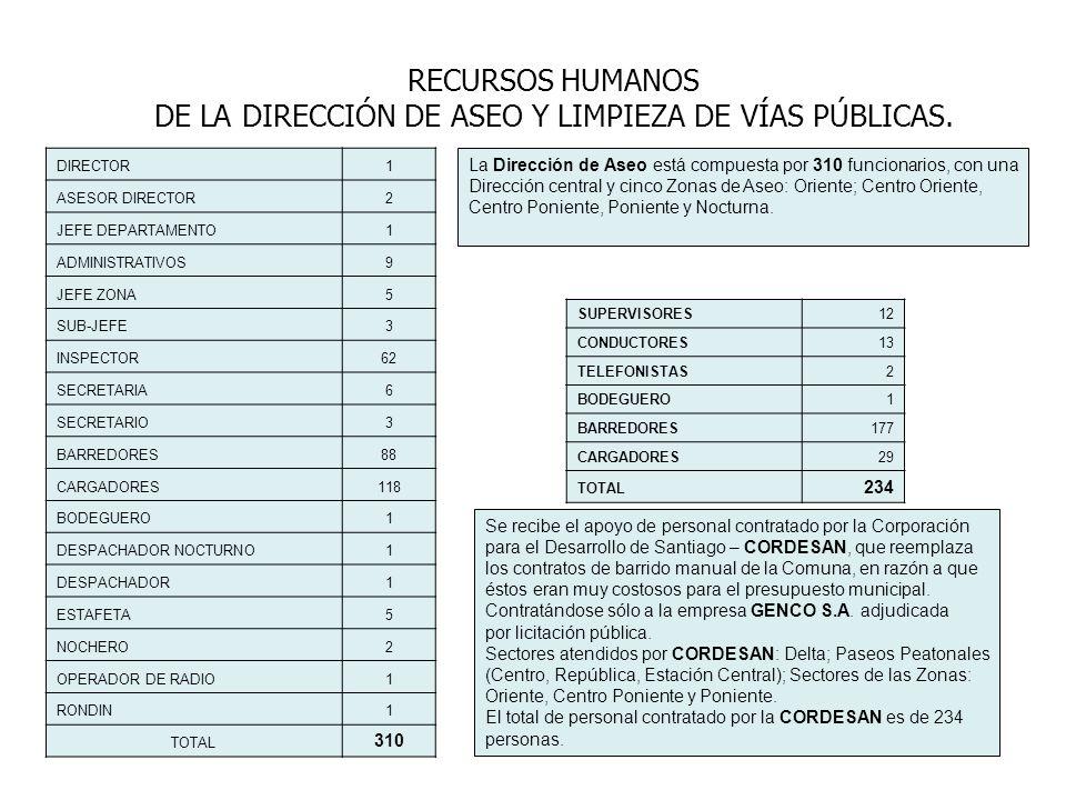 DE LA DIRECCIÓN DE ASEO Y LIMPIEZA DE VÍAS PÚBLICAS.