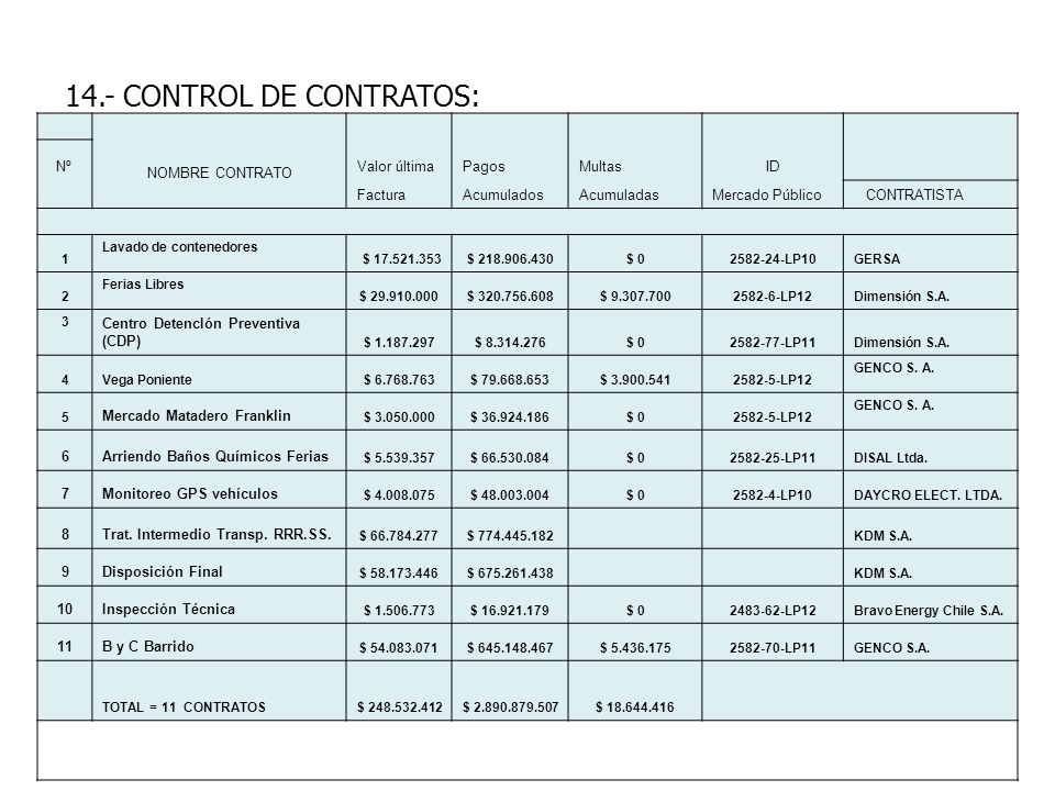 14.- CONTROL DE CONTRATOS: