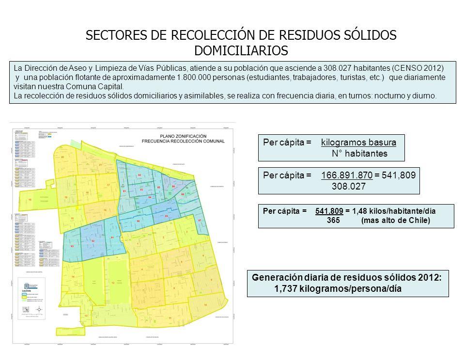 SECTORES DE RECOLECCIÓN DE RESIDUOS SÓLIDOS DOMICILIARIOS