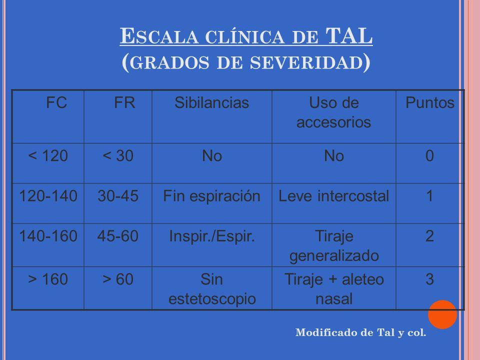 Escala clínica de TAL (grados de severidad)