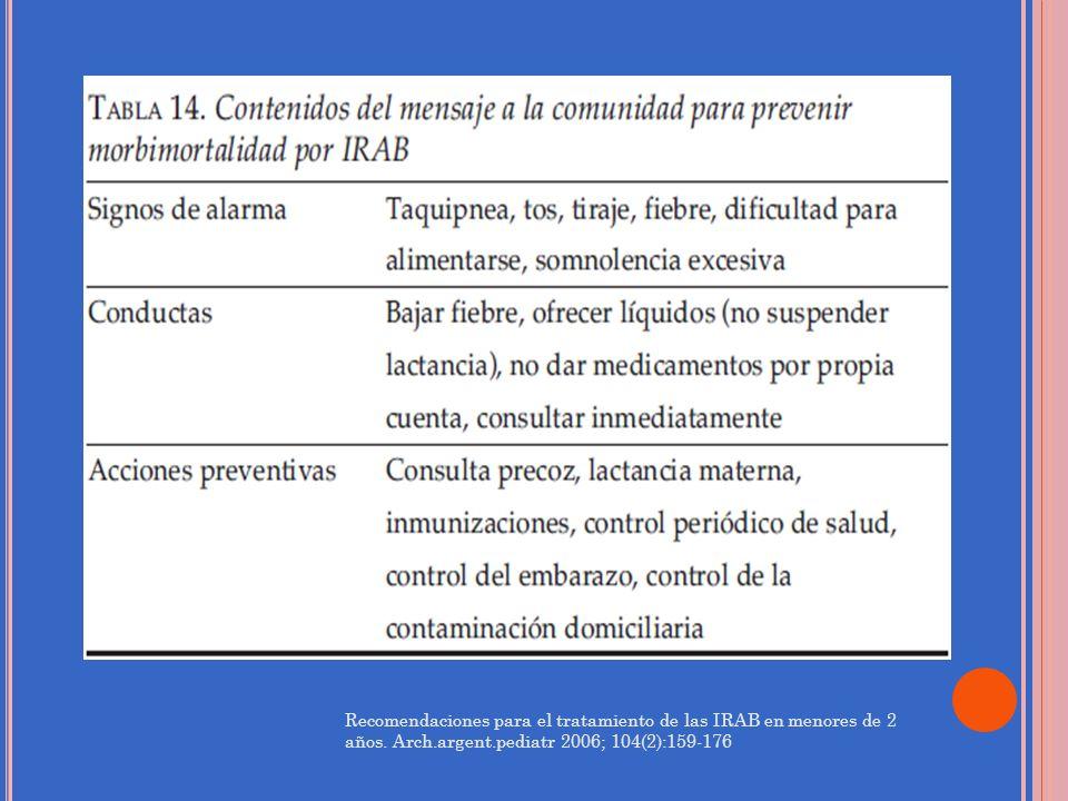 Recomendaciones para el tratamiento de las IRAB en menores de 2 años
