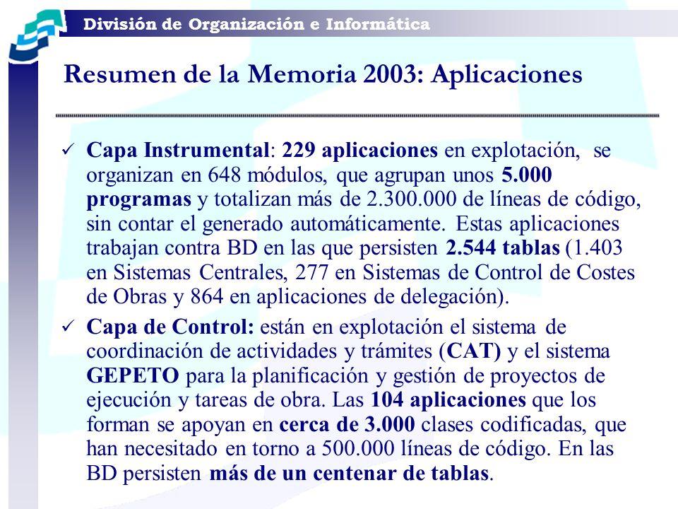 Resumen de la Memoria 2003: Aplicaciones