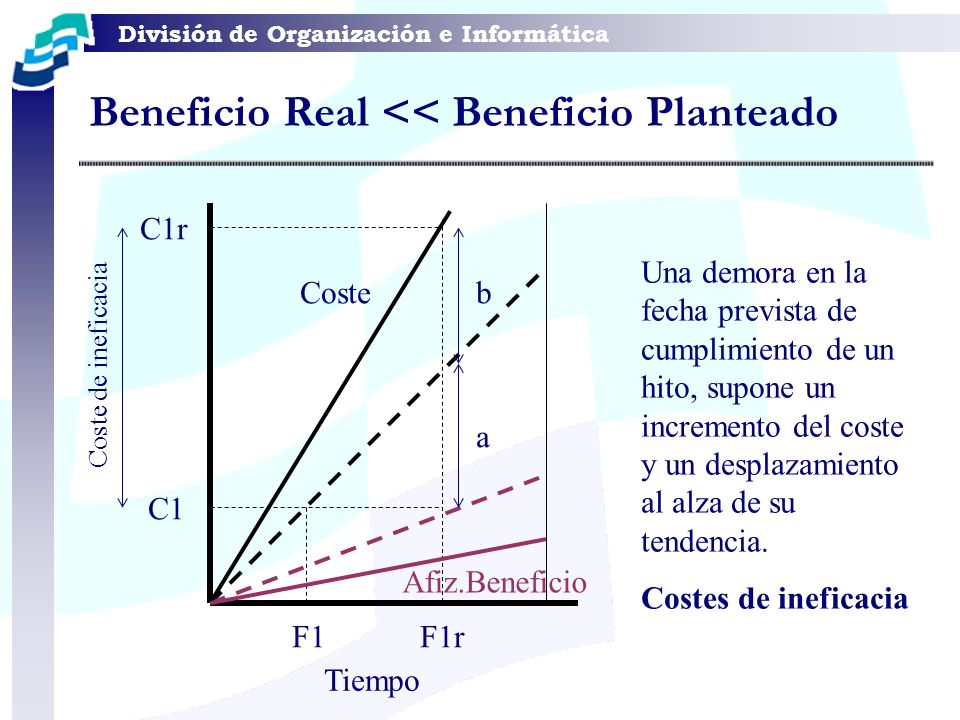 Beneficio Real << Beneficio Planteado