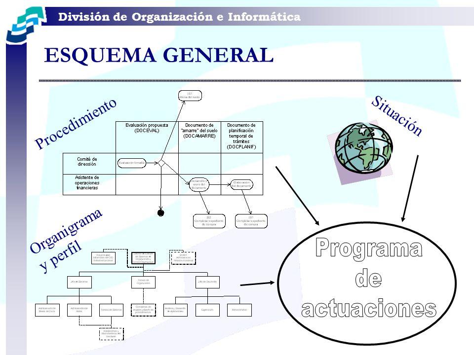 Programa de actuaciones ESQUEMA GENERAL Situación Procedimiento
