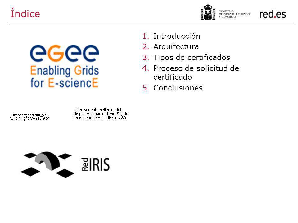 Índice Introducción Arquitectura Tipos de certificados