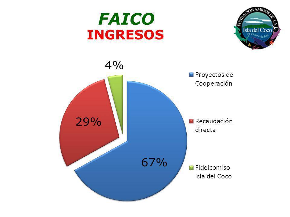 FAICO INGRESOS