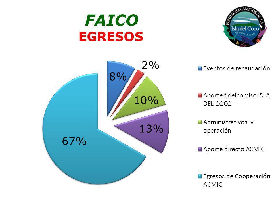 FAICO