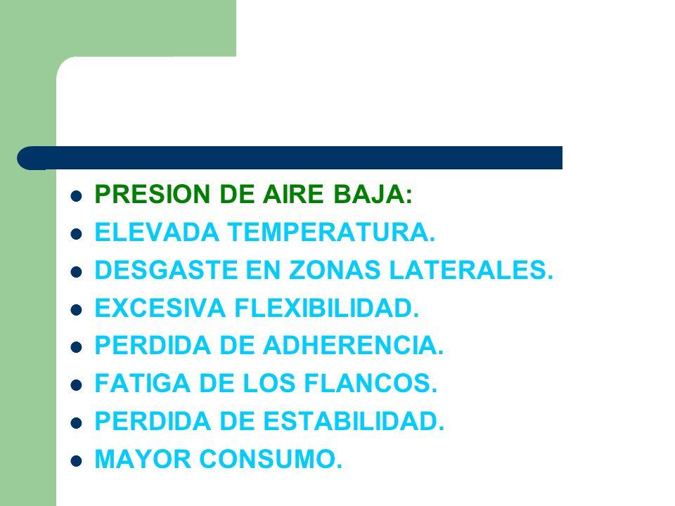 PRESION DE AIRE BAJA: ELEVADA TEMPERATURA. DESGASTE EN ZONAS LATERALES. EXCESIVA FLEXIBILIDAD. PERDIDA DE ADHERENCIA.