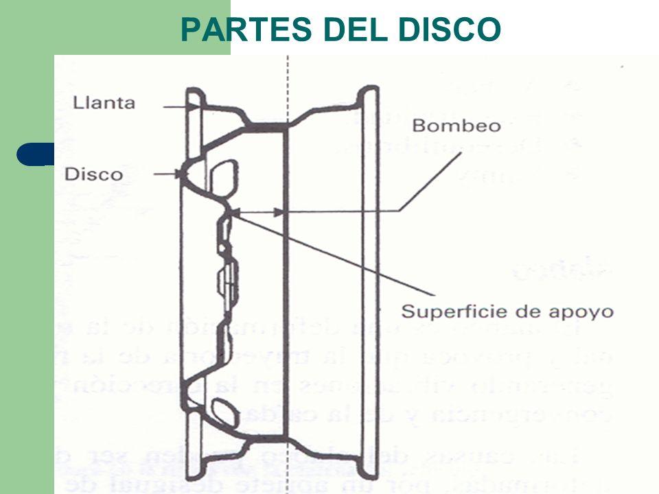 PARTES DEL DISCO