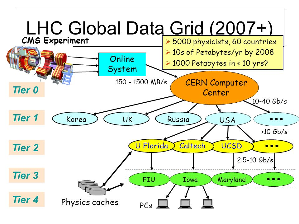 LHC Global Data Grid (2007+)
