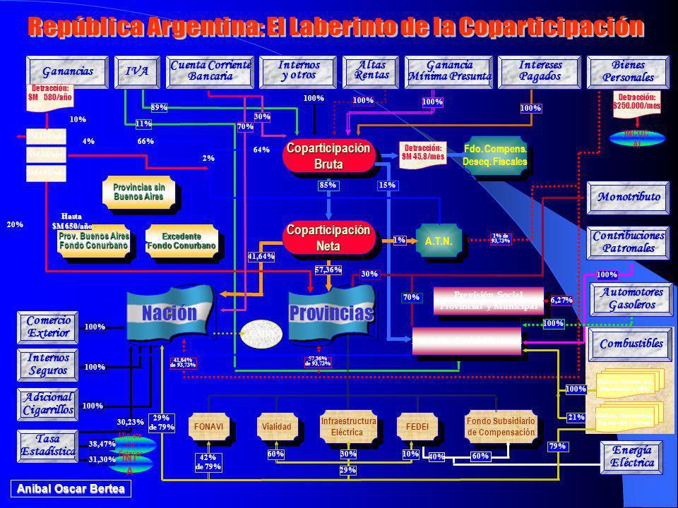 Provincial y Municipal Previsión Social Nacional