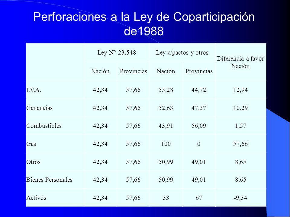 Perforaciones a la Ley de Coparticipación de1988