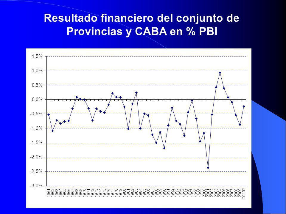 Resultado financiero del conjunto de Provincias y CABA en % PBI