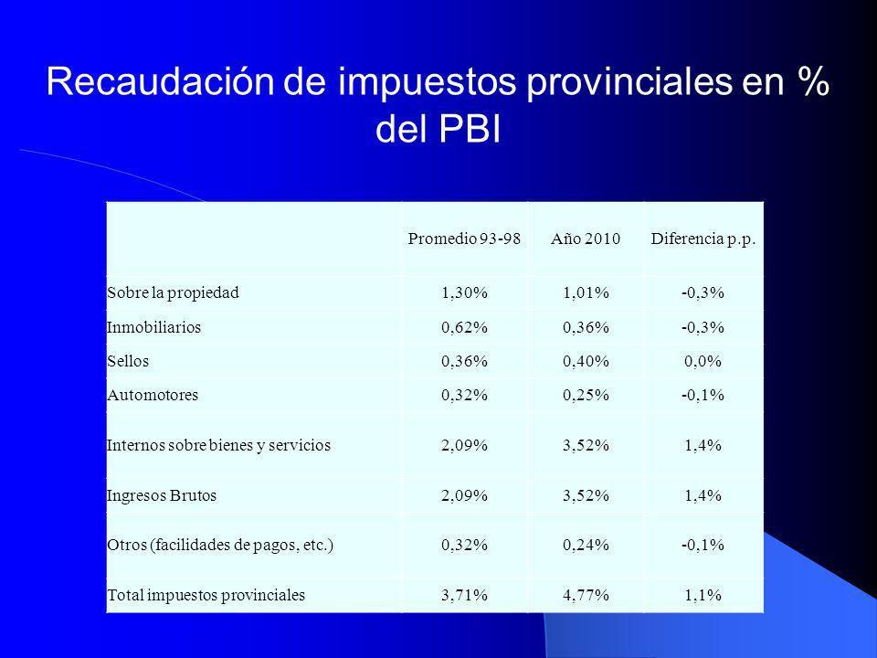 Recaudación de impuestos provinciales en % del PBI
