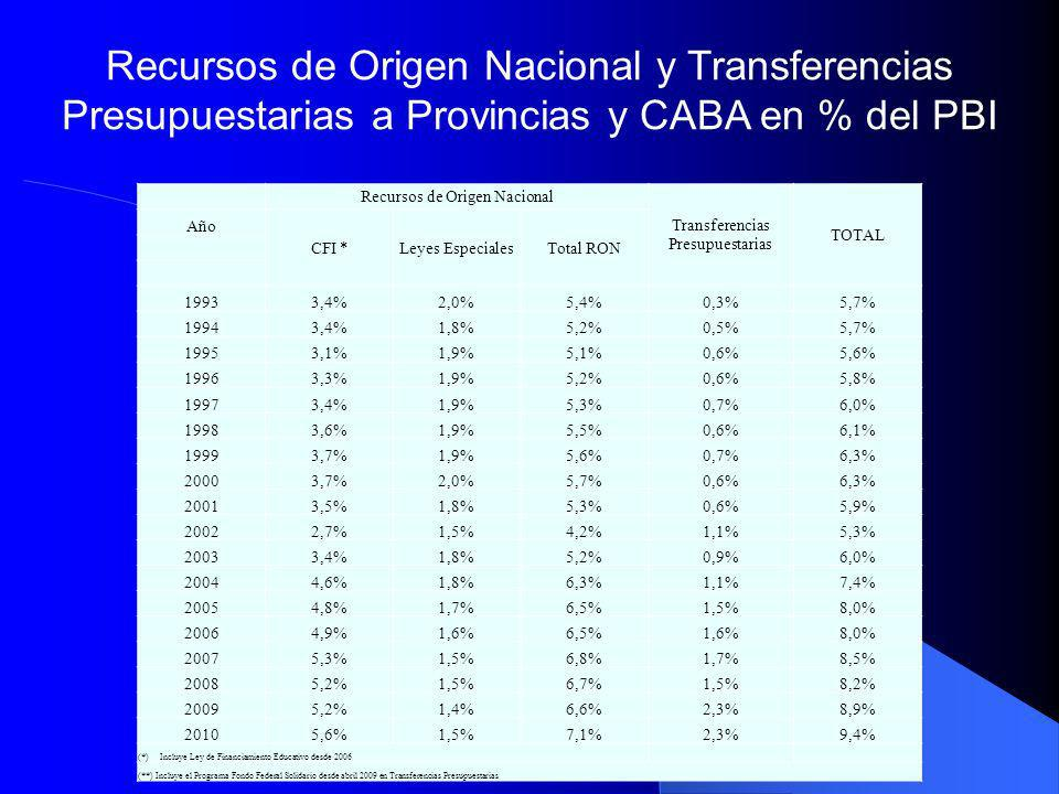 Recursos de Origen Nacional y Transferencias Presupuestarias a Provincias y CABA en % del PBI