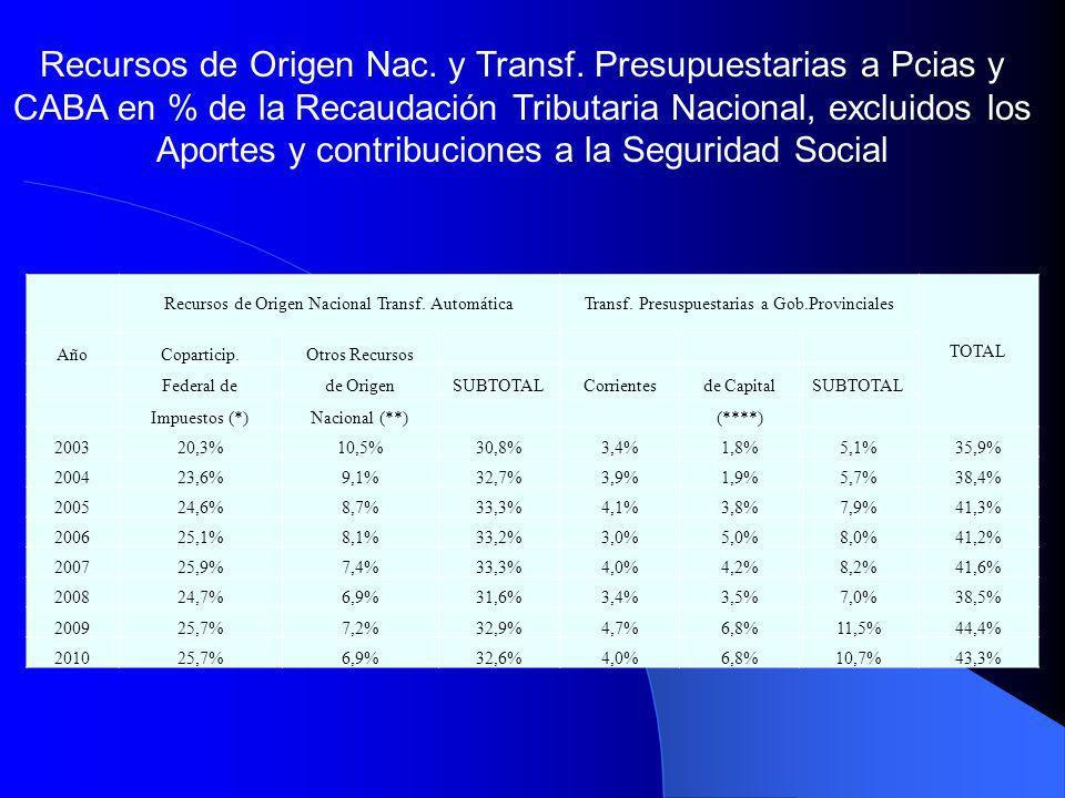Recursos de Origen Nac. y Transf