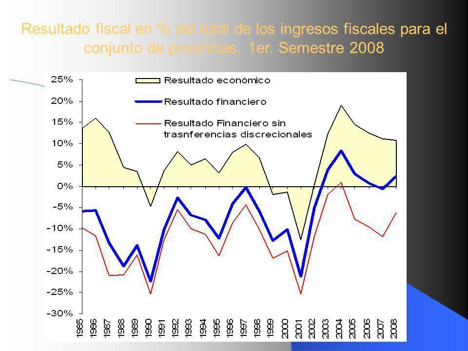 Resultado fiscal en % del total de los ingresos fiscales para el conjunto de provincias.