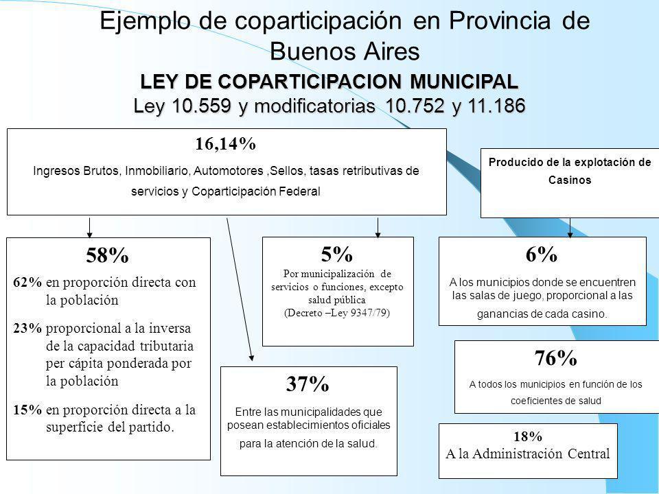 Ejemplo de coparticipación en Provincia de Buenos Aires