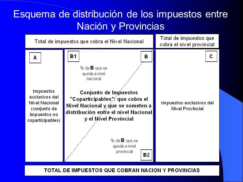 Esquema de distribución de los impuestos entre Nación y Provincias
