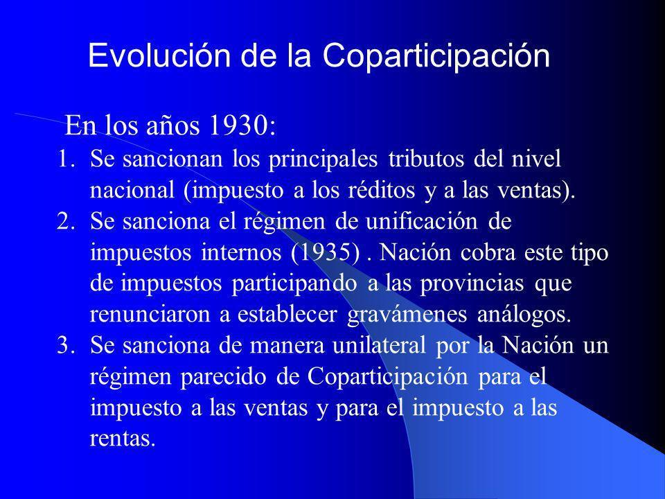 Evolución de la Coparticipación