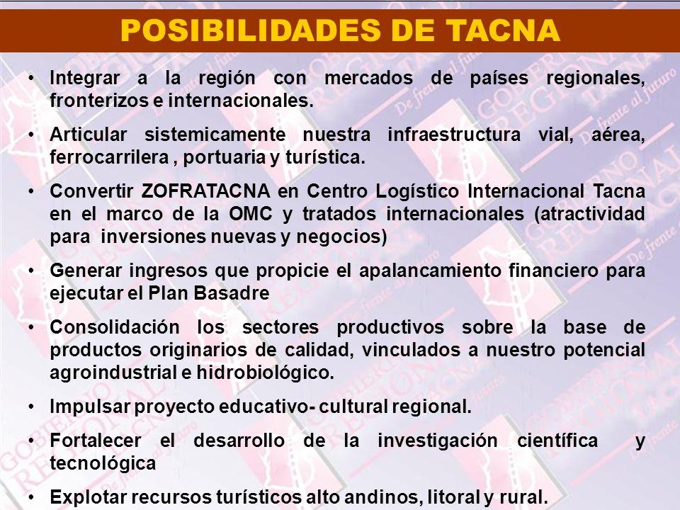 POSIBILIDADES DE TACNA