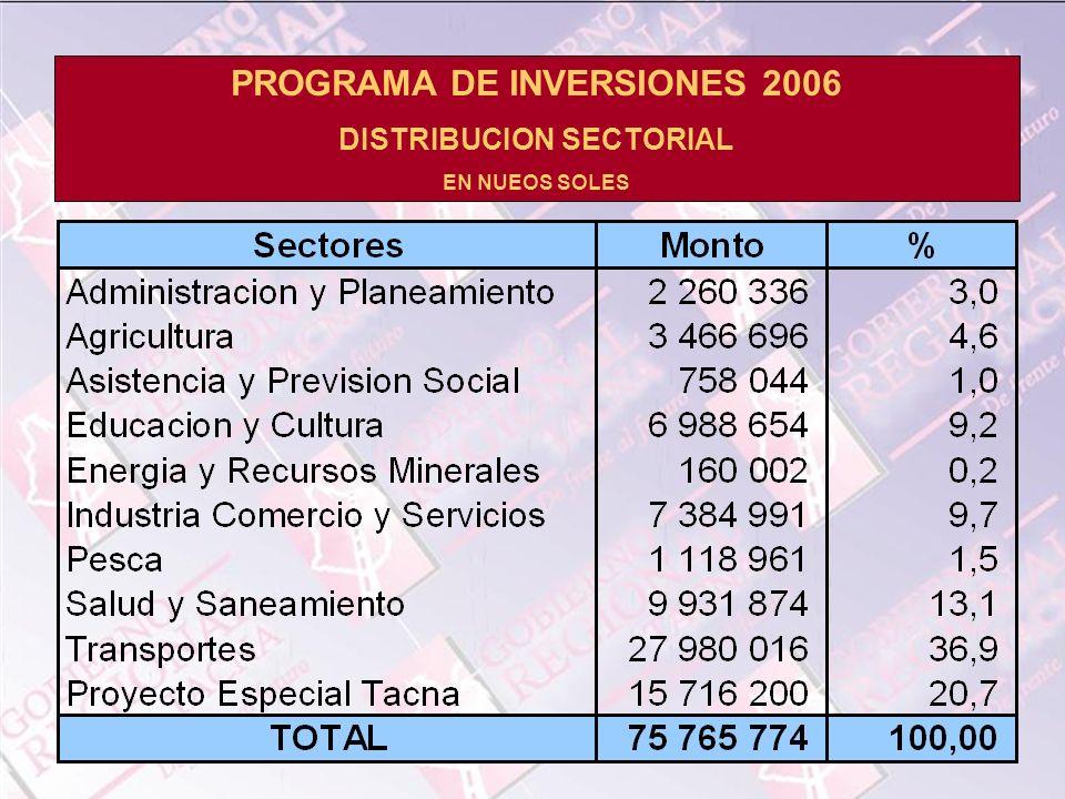 PROGRAMA DE INVERSIONES 2006 DISTRIBUCION SECTORIAL