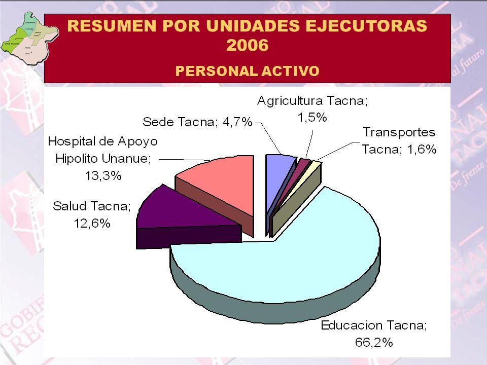 RESUMEN POR UNIDADES EJECUTORAS 2006